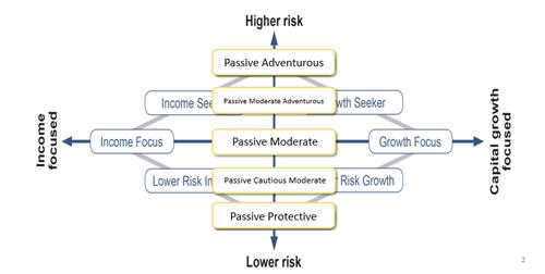 Novia Financial - Discretionary Fund Managers